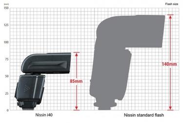 Nissin Blitzgerät i40 Canon